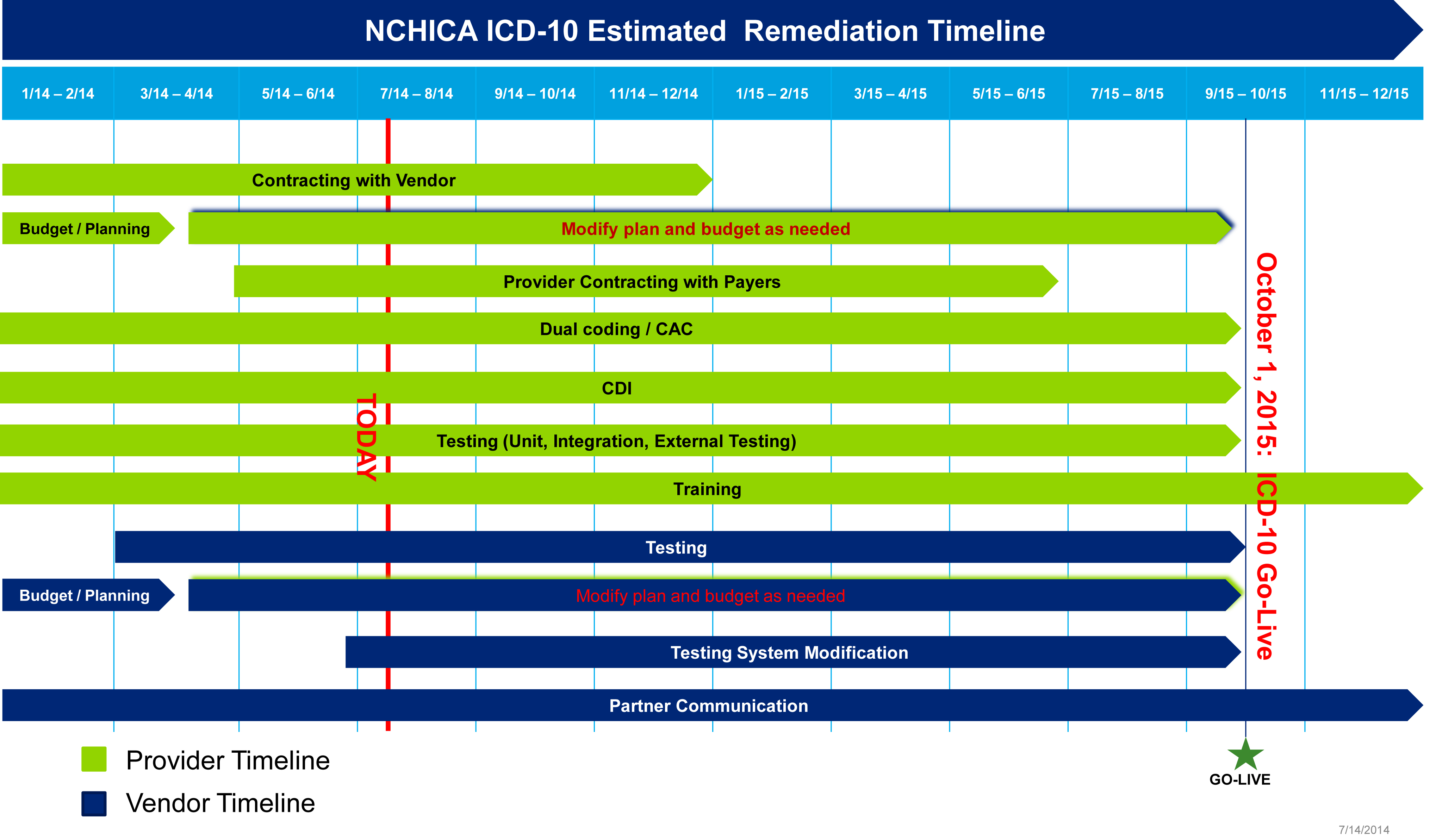 nchica icd 10 task force time line north carolina medical group